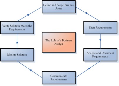 below picture will give you better idea of business analyst role and responsibilities ba roles and responsibilities